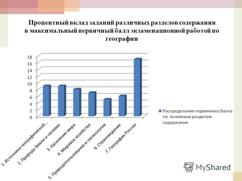 Процентный вклад заданий различных разделов содержания в максимальный первичный балл экзаменационной работой по географии