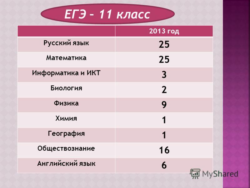 ЕГЭ – 11 класс 2013 год Русский язык 25 Математика 25 Информатика и ИКТ 3 Биология 2 Физика 9 Химия 1 География 1 Обществознание 16 Английский язык 6
