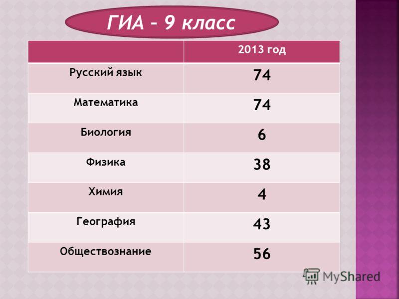 ГИА – 9 класс 2013 год Русский язык 74 Математика 74 Биология 6 Физика 38 Химия 4 География 43 Обществознание 56