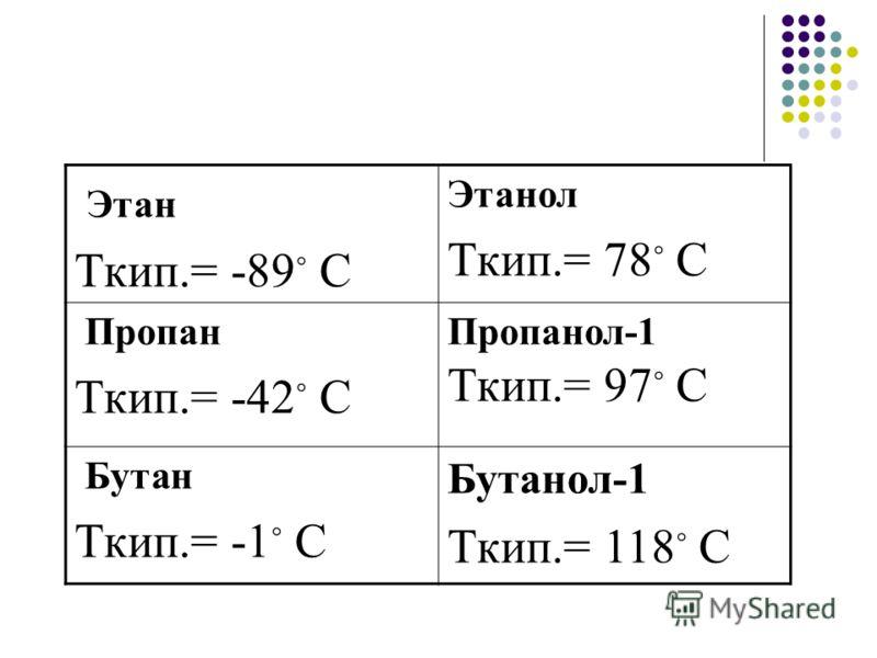 Этан Ткип.= -89 С Этанол Ткип.= 78 С Пропан Ткип.= -42 С Пропанол-1 Ткип.= 97 С Бутан Ткип.= -1 С Бутанол-1 Ткип.= 118 С
