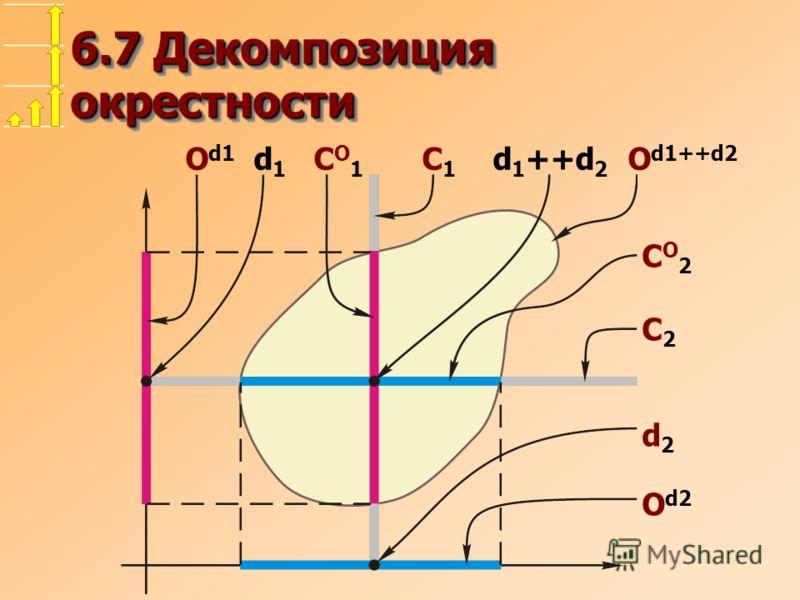 6.7 Декомпозиция окрестности O d1 d 1 C O 1 C 1 d 1 ++d 2 O d1++d2 C O 2 C 2 d 2 O d2