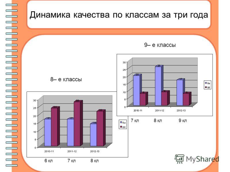 Динамика качества по классам за три года 8– е классы 9– е классы 6 кл7 кл8 кл 7 кл8 кл9 кл