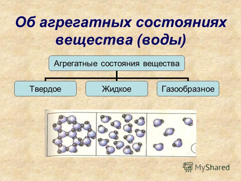 Об агрегатных состояниях вещества (воды) Агрегатные состояния вещества ТвердоеЖидкоеГазообразное