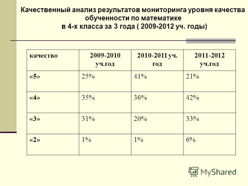 Качественный анализ результатов мониторинга уровня качества обученности по математике в 4-х класса за 3 года ( 2009-2012 уч. годы) качество2009-2010 уч.год 2010-2011 уч. год 2011-2012 уч.год «5»25%41%21% «4»35%36%42% «3»31%20%33% «2»1% 6%