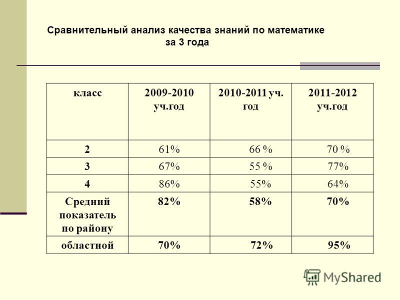 Сравнительный анализ качества знаний по математике за 3 года класс2009-2010 уч.год 2010-2011 уч. год 2011-2012 уч.год 261% 66 % 70 % 367% 55 % 77% 486% 55% 64% Средний показатель по району 82% 58% 70% областной70% 72% 95%