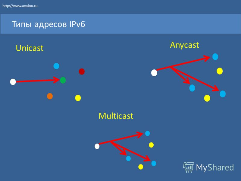 Типы адресов IPv6 Unicast Multicast Anycast http://www.avalon.ru