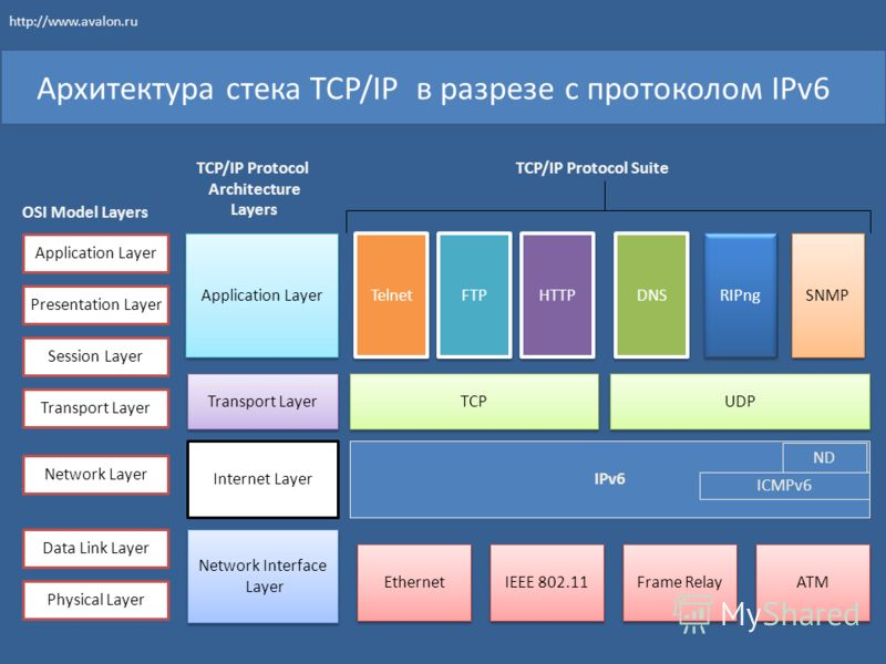 Архитектура стека TCP/IP в разрезе с протоколом IPv6 IPv6 TCP FTP UDP Telnet HTTP RIPng DNS SNMP Internet Layer Transport Layer Application Layer Network Interface Layer Network Interface Layer Application Layer Presentation Layer Session Layer Trans