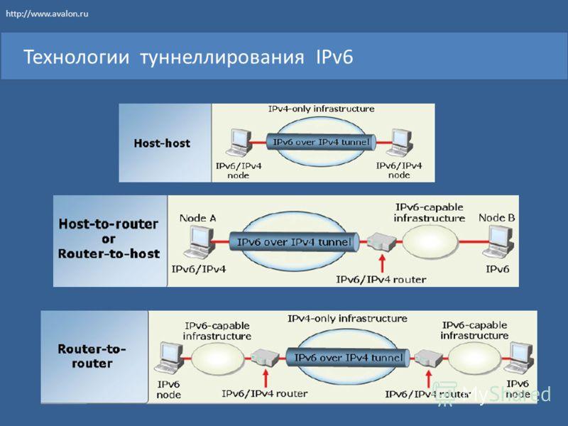 Технологии туннеллирования IPv6 http://www.avalon.ru