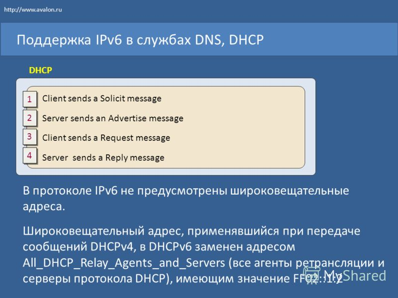 Поддержка IPv6 в службах DNS, DHCP Client sends a Solicit message Server sends an Advertise message Client sends a Request message Server sends a Reply message 1 1 2 2 3 3 4 4 DHCP http://www.avalon.ru В протоколе IPv6 не предусмотрены широковещатель