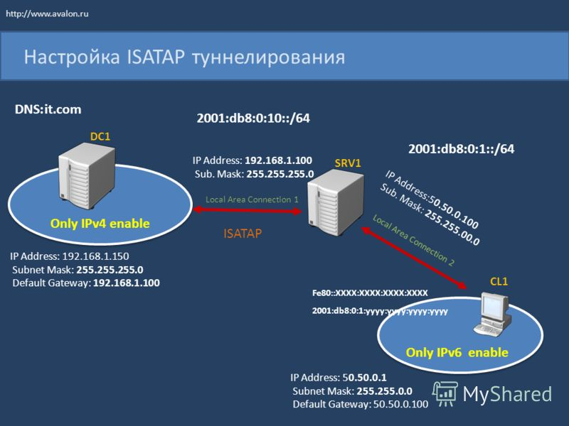 Настройка ISATAP туннелирования DC1 SRV1 CL1 IP Address: 50.50.0.1 Subnet Mask: 255.255.0.0 Default Gateway: 50.50.0.100 IP Address: 192.168.1.150 Subnet Mask: 255.255.255.0 Default Gateway: 192.168.1.100 Only IPv4 enable Only IPv6 enable 2001:db8:0:
