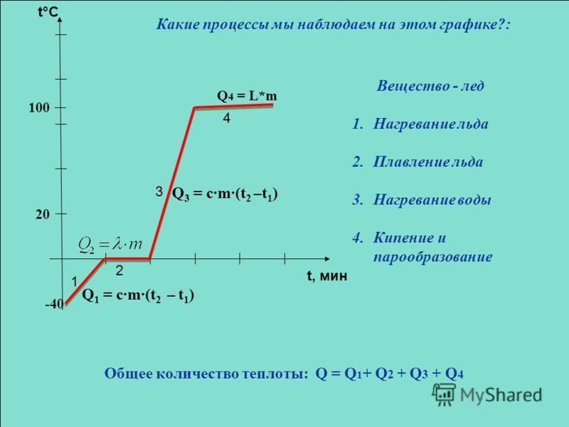 -40 100 20 t, мин t°C Q 1 = c·m·(t 2 – t 1 ) Q 3 = c·m·(t 2 –t 1 ) Q 4 = L*m 1 2 3 4 Вещество - лед 1.Нагревание льда 2.Плавление льда 3.Нагревание воды 4.Кипение и парообразование Общее количество теплоты: Q = Q 1 + Q 2 + Q 3 + Q 4 Какие процессы мы