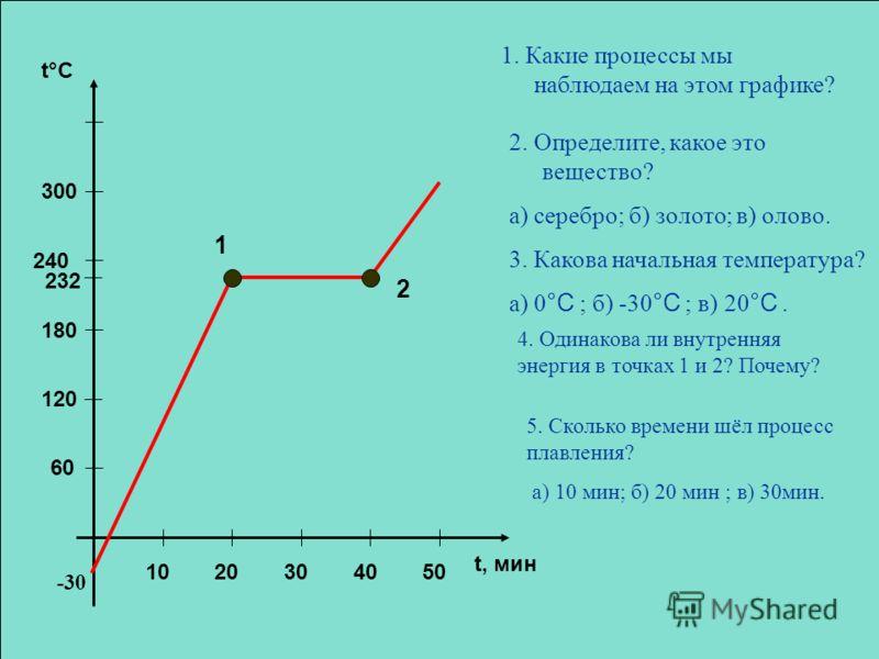 240 60 120 180 300 232 1020304050 t, мин t°C 1. Какие процессы мы наблюдаем на этом графике? 2. Определите, какое это вещество? а) серебро; б) золото; в) олово. 3. Какова начальная температура? а) 0 °C ; б) -30 °C ; в) 20 °C. 2 1 4. Одинакова ли внут