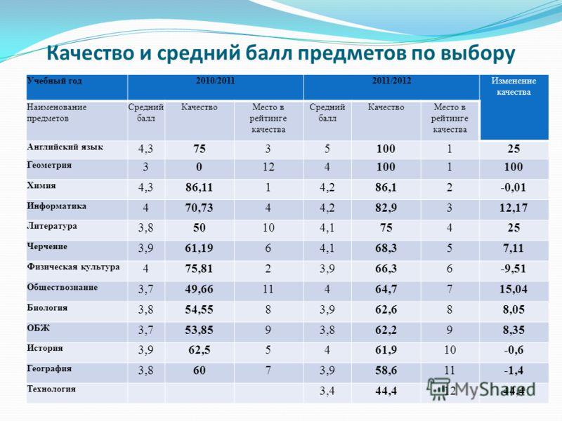 Качество и средний балл предметов по выбору Учебный год2010/20112011/2012Изменение качества Наименование предметов Средний балл КачествоМесто в рейтинге качества Средний балл КачествоМесто в рейтинге качества Английский язык 4,37535100125 Геометрия 3