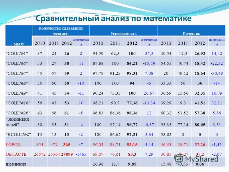 Сравнительный анализ по математике МБОУ Количество сдававших экзаменУспеваемостьКачество 201020112012 изменени я 201020112012 изменени я 201020112012 изменени я