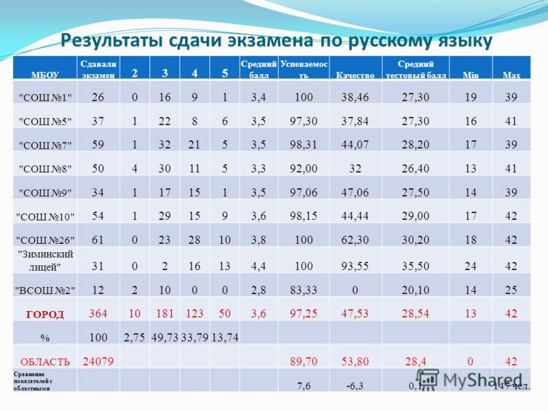 Результаты сдачи экзамена по русскому языку МБОУ Сдавали экзамен 2345 Средний балл Успеваемос тьКачество Средний тестовый баллMinMax