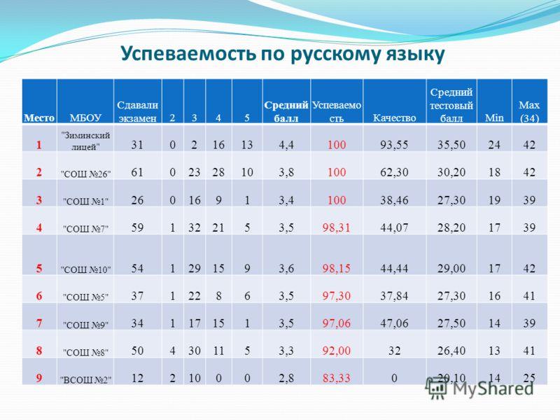 Успеваемость по русскому языку МестоМБОУ Сдавали экзамен2345 Средний балл Успеваемо стьКачество Средний тестовый баллMin Max (34) 1