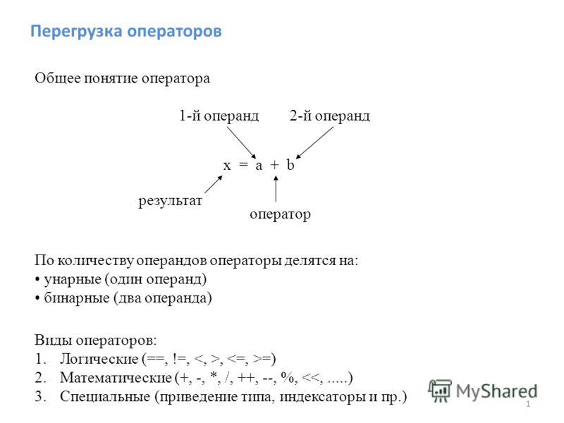 Перегрузка операторов x = a + b результат 1-й операнд2-й операнд оператор По количеству операндов операторы делятся на: унарные (один операнд) бинарные (два операнда) Общее понятие оператора Виды операторов: 1. Логические (==, !=,, =) 2. Математическ