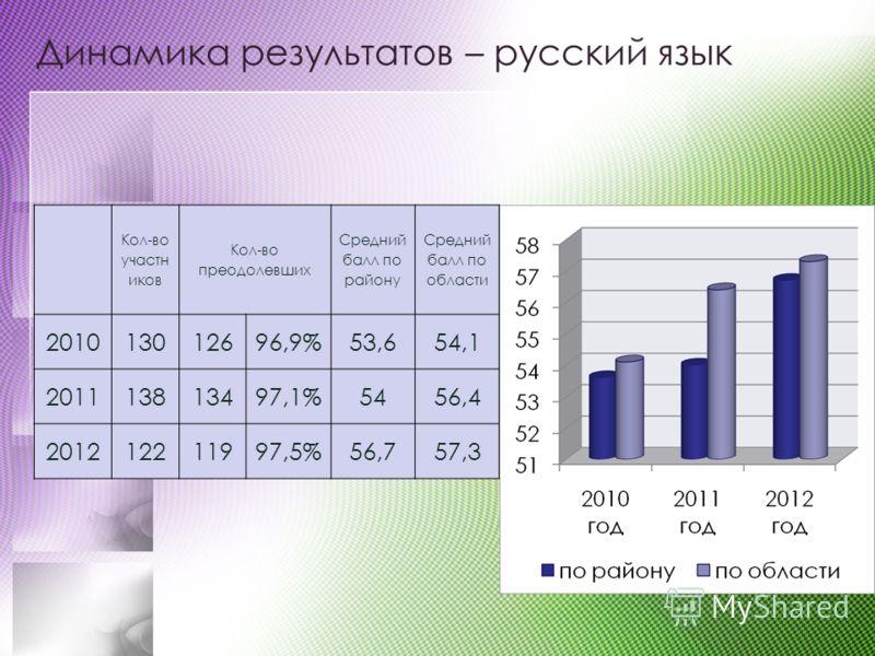 Динамика результатов – русский язык Кол-во участн иков Кол-во преодолевших Средний балл по району Средний балл по области 201013012696,9%53,654,1 201113813497,1%5456,4 201212211997,5%56,757,3