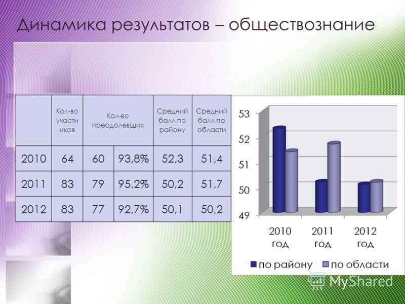 Динамика результатов – обществознание Кол-во участн иков Кол-во преодолевших Средний балл по району Средний балл по области 2010646093,8%52,351,4 2011837995,2%50,251,7 2012837792,7%50,150,2