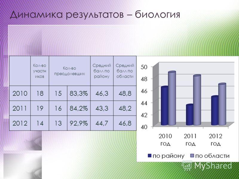 Динамика результатов – биология Кол-во участн иков Кол-во преодолевших Средний балл по району Средний балл по области 2010181583,3%46,348,8 2011191684,2%43,348,2 2012141392,9%44,746,8