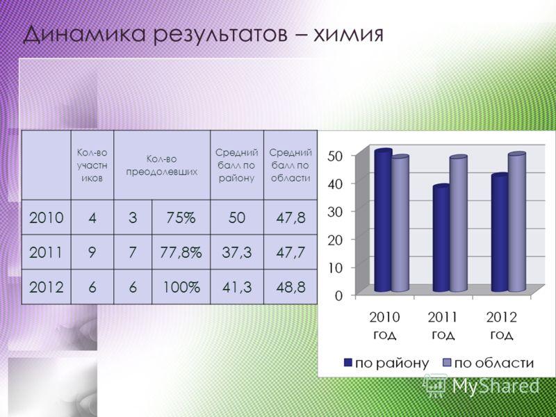 Динамика результатов – химия Кол-во участн иков Кол-во преодолевших Средний балл по району Средний балл по области 20104375%5047,8 20119777,8%37,347,7 201266100%41,348,8