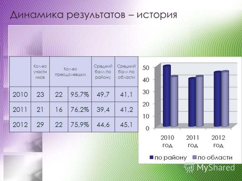 Динамика результатов – история Кол-во участн иков Кол-во преодолевших Средний балл по району Средний балл по области 2010232295,7%49,741,1 2011211676,2%39,441,2 2012292275,9%44,645,1