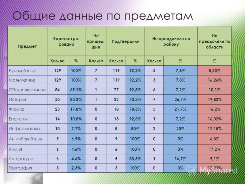 Общие данные по предметам Предмет Зарегистри- ровано Не пришед- шие Подтвердили Не преодолели по району Не преодолели по области Кол-во% % % Русский язык 129100%711992,2%37,8%5,33% Математика 129100%711992,2%37,8%16,26% Обществознание 8465,1%17792,8%