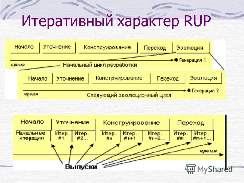 Итеративный характер RUP