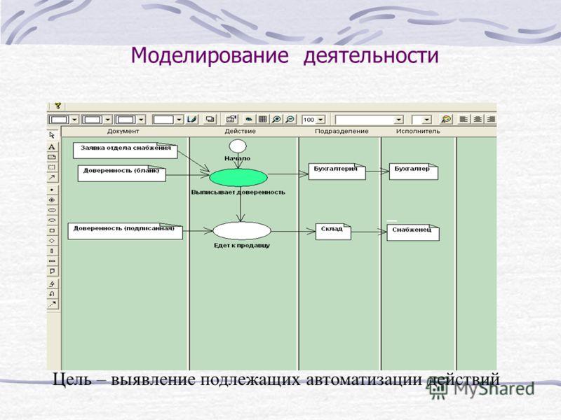 Моделирование деятельности Цель – выявление подлежащих автоматизации действий