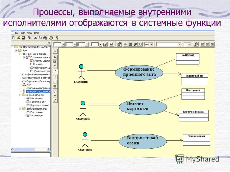 Процессы, выполняемые внутренними исполнителями отображаются в системные функции Формирование приемного акта Внутрисетевой обмен Ведение картотеки