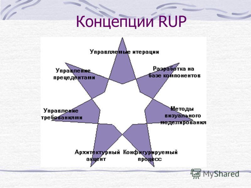 Концепции RUP
