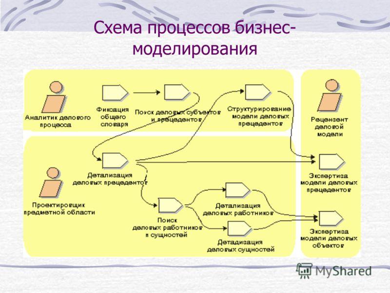 Схема процессов бизнес- моделирования
