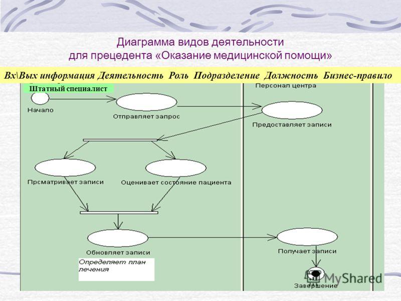Диаграмма видов деятельности для прецедента «Оказание медицинской помощи» Штатный специалист Вх\Вых информация Деятельность Роль Подразделение Должность Бизнес-правило