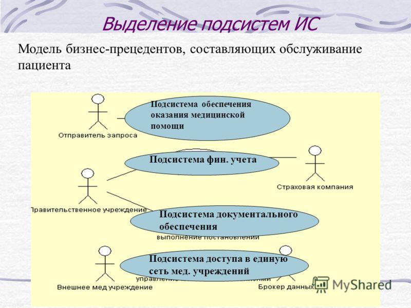 Выделение подсистем ИС Модель бизнес-прецедентов, составляющих обслуживание пациента Подсистема обеспечения оказания медицинской помощи Подсистема фин. учета Подсистема документального обеспечения Подсистема доступа в единую сеть мед. учреждений