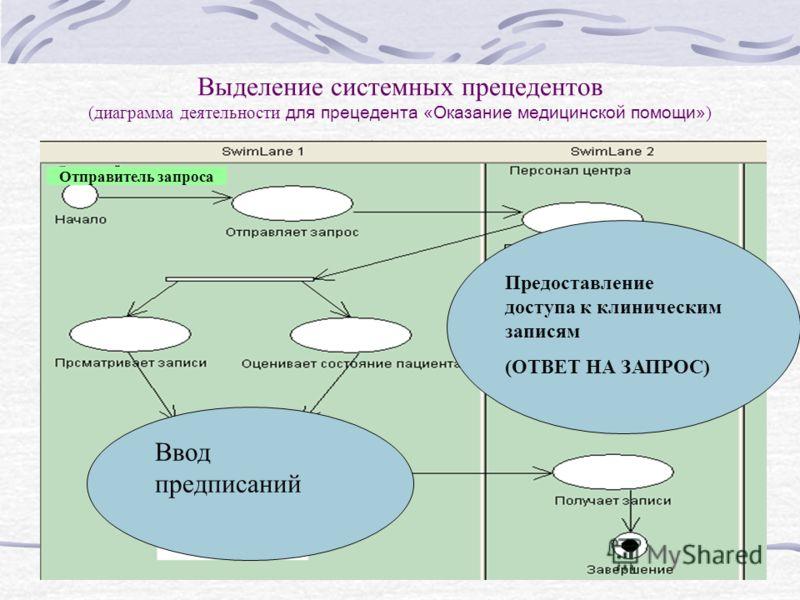 Выделение системных прецедентов (диаграмма деятельности для прецедента «Оказание медицинской помощи» ) Отправитель запроса Предоставление доступа к клиническим записям (ОТВЕТ НА ЗАПРОС) Ввод предписаний