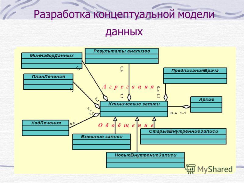 Разработка концептуальной модели данных О б о б щ е н и е А г р е г а ц и я