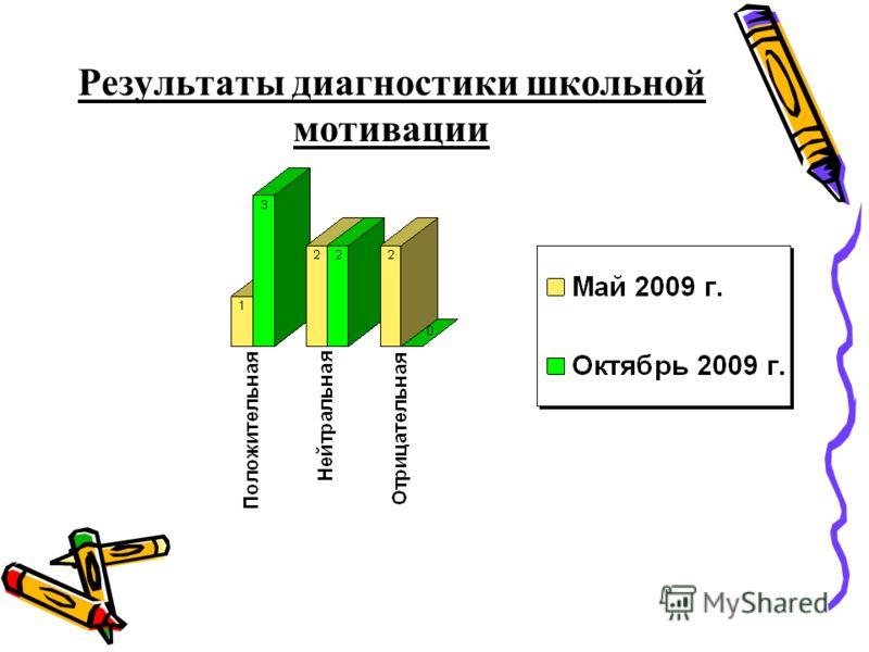 Результаты диагностики школьной мотивации
