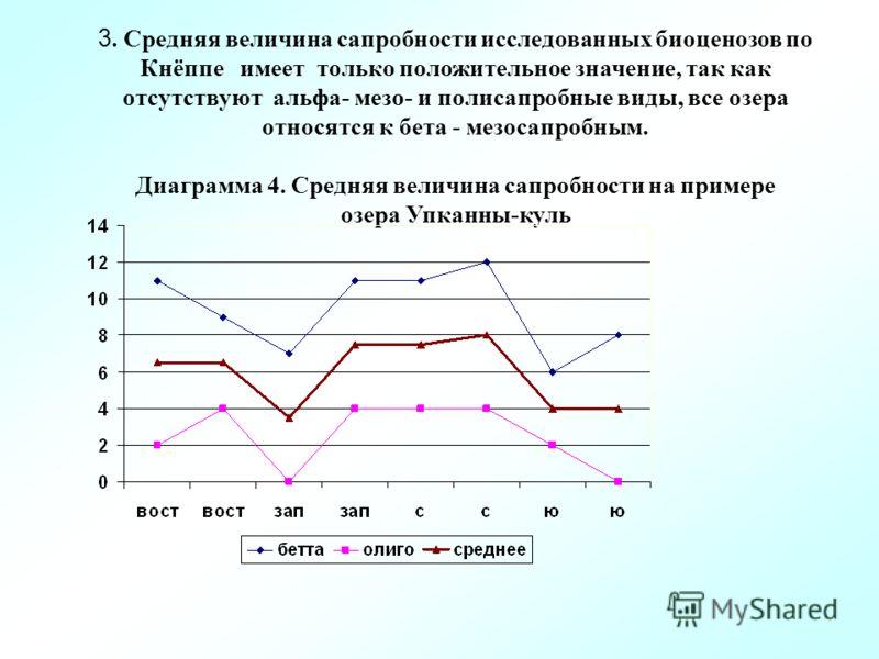 3. Средняя величина сапробности исследованных биоценозов по Кнёппе имеет только положительное значение, так как отсутствуют альфа- мезо- и полисапробные виды, все озера относятся к бета - мезосапробным. Диаграмма 4. Средняя величина сапробности на пр