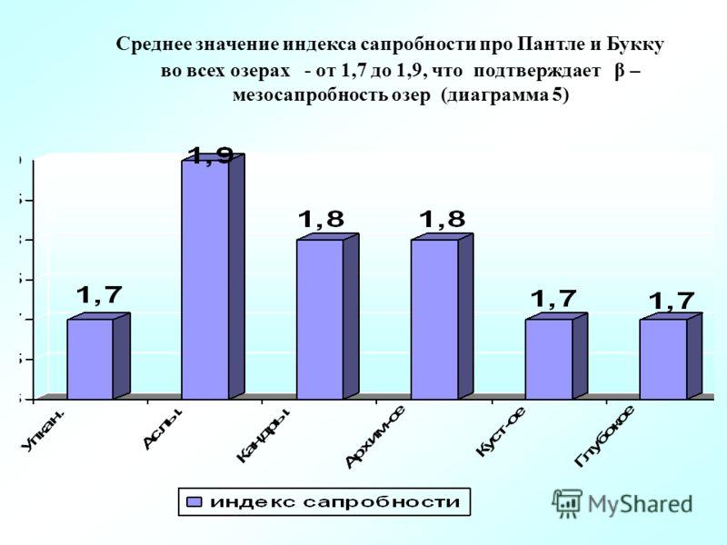 Среднее значение индекса сапробности про Пантле и Букку во всех озерах - от 1,7 до 1,9, что подтверждает β – мезосапробность озер (диаграмма 5)