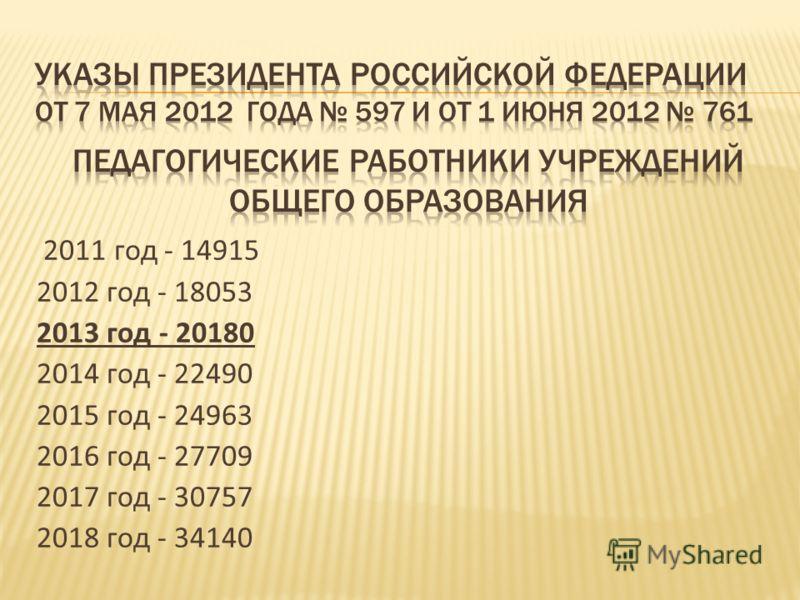 2011 год - 14915 2012 год - 18053 2013 год - 20180 2014 год - 22490 2015 год - 24963 2016 год - 27709 2017 год - 30757 2018 год - 34140