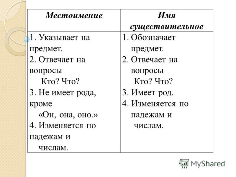 МестоимениеИмя существительное 1. Указывает на предмет. 2. Отвечает на вопросы Кто? Что? 3. Не имеет рода, кроме «Он, она, оно.» 4. Изменяется по падежам и числам. 1.Обозначает предмет. 2.Отвечает на вопросы Кто? Что? 3. Имеет род. 4. Изменяется по п