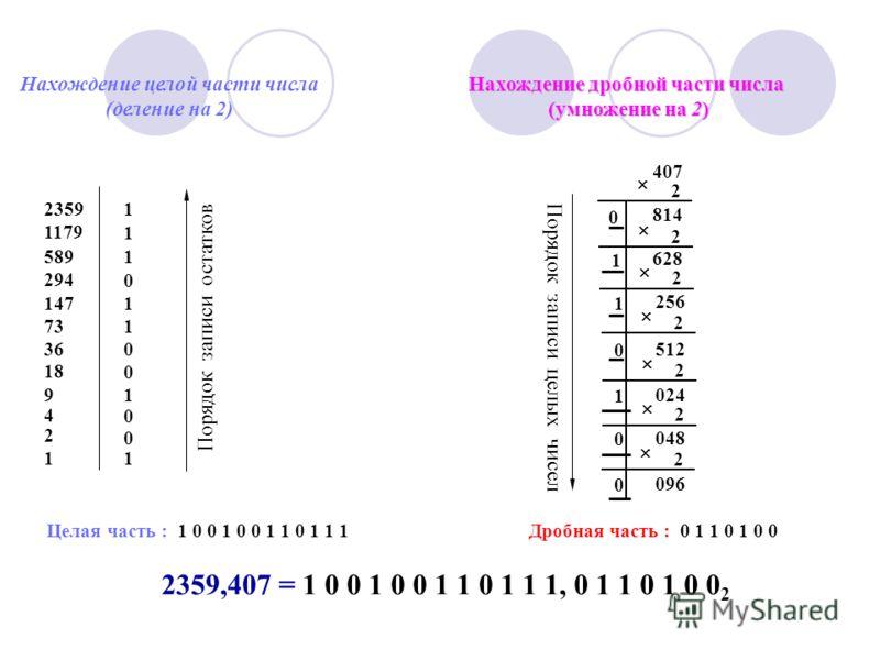 23591 1179 1 5891 294 0 1471 731 360 18 0 91 4 0 2 0 11 2 814 2 407 0 2 628 1 256 1 2 512 0 2 024 1 2 048 0 2 096 0 Нахождение целой части числа (деление на 2) Нахождение дробной части числа (умножение на 2) Целая часть : 1 0 0 1 0 0 1 1 0 1 1 1Дробн