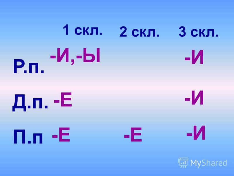 Р.п. Д.п. П.п 1 скл. 3 скл. -И,-Ы -И -И -И -Е 2 скл. -Е