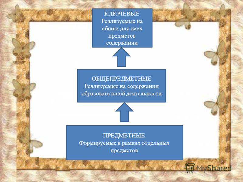 ПРЕДМЕТНЫЕ Формируемые в рамках отдельных предметов ОБЩЕПРЕДМЕТНЫЕ Реализуемые на содержании образовательной деятельности КЛЮЧЕВЫЕ Реализуемые на общих для всех предметов содержании