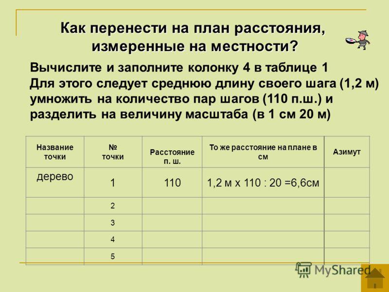 Как перенести на план расстояния, измеренные на местности? Вычислите и заполните колонку 4 в таблице 1 Для этого следует среднюю длину своего шага (1,2 м) умножить на количество пар шагов (110 п.ш.) и разделить на величину масштаба (в 1 см 20 м) Назв