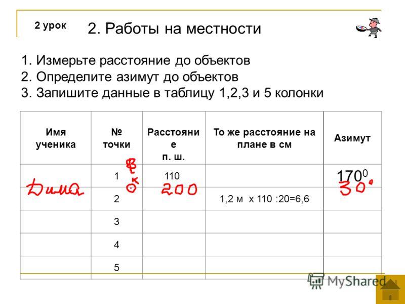 2. Работы на местности 2 урок 1.Измерьте расстояние до объектов 2.Определите азимут до объектов 3.Запишите данные в таблицу 1,2,3 и 5 колонки Имя ученика точки Расстояни е п. ш. То же расстояние на плане в см Азимут 1110 170 0 21,2 м х 110 :20=6,6 3