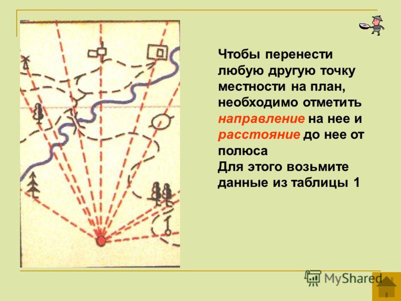 Чтобы перенести любую другую точку местности на план, необходимо отметить направление на нее и расстояние до нее от полюса Для этого возьмите данные из таблицы 1