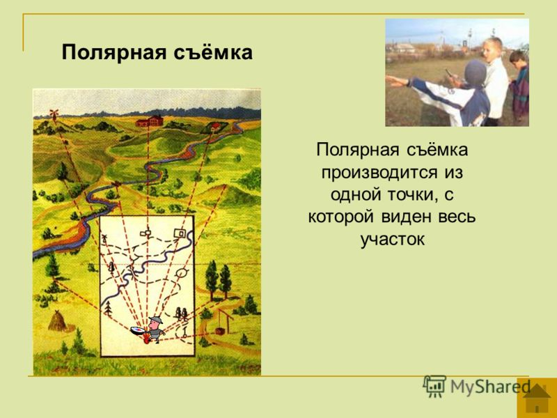 Полярная съёмка Полярная съёмка производится из одной точки, с которой виден весь участок