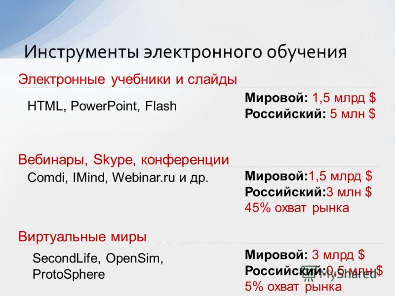 Инструменты электронного обучения Виртуальные миры Вебинары, Skype, конференции Comdi, IMind, Webinar.ru и др. SecondLife, OpenSim, ProtoSphere Мировой:1,5 млрд $ Российский:3 млн $ 45% охват рынка Электронные учебники и слайды HTML, PowerPoint, Flas