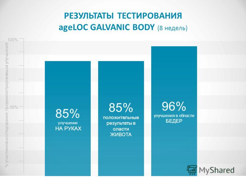 РЕЗУЛЬТАТЫ ТЕСТИРОВАНИЯ ageLOC GALVANIC BODY (8 недель) 85% улучшение НА РУКАХ 85% положительные результаты в оласти ЖИВОТА 96% улучшения в области БЕДЕР 100% 50% % участников исследования, продемонстрировавших улучшения